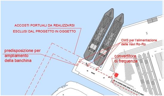 Progetto di cold ironing nel porto di Brindisi