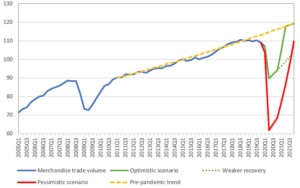 Proiezione interscambio commerciale mondialedal2005 al 2021 (WTO)