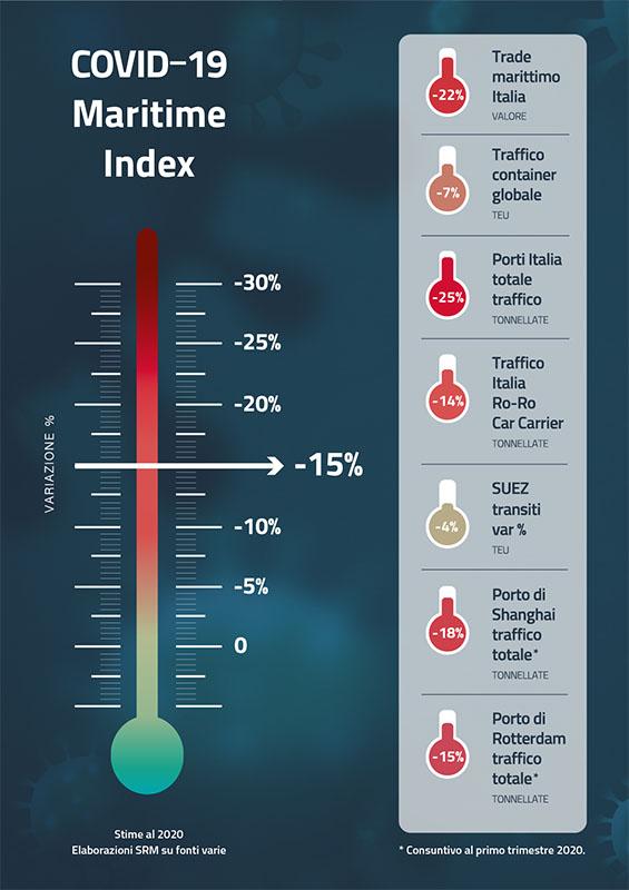 L'impatto COVID-19 sull'economia marittima